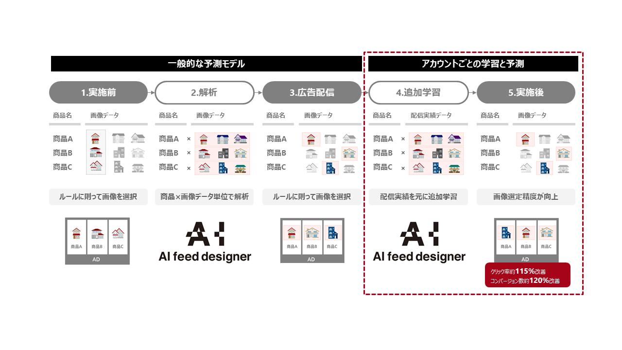 AI feed designer Plus