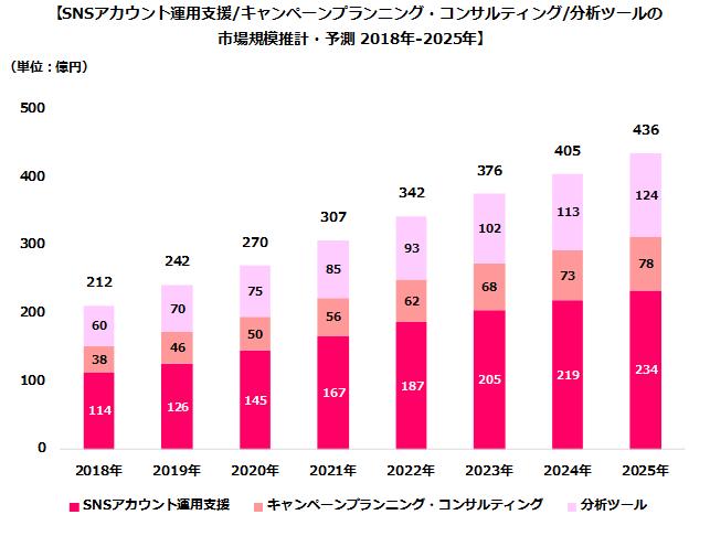 サイバー・バズ/デジタルインファクト調べ