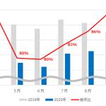 2020年上半期テレビCM動向は放送回数・時間ともに前年比大幅減少【SMN調査】