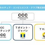 CCCマーケティンググループの組織再編を発表