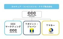CCCマーケティンググループ