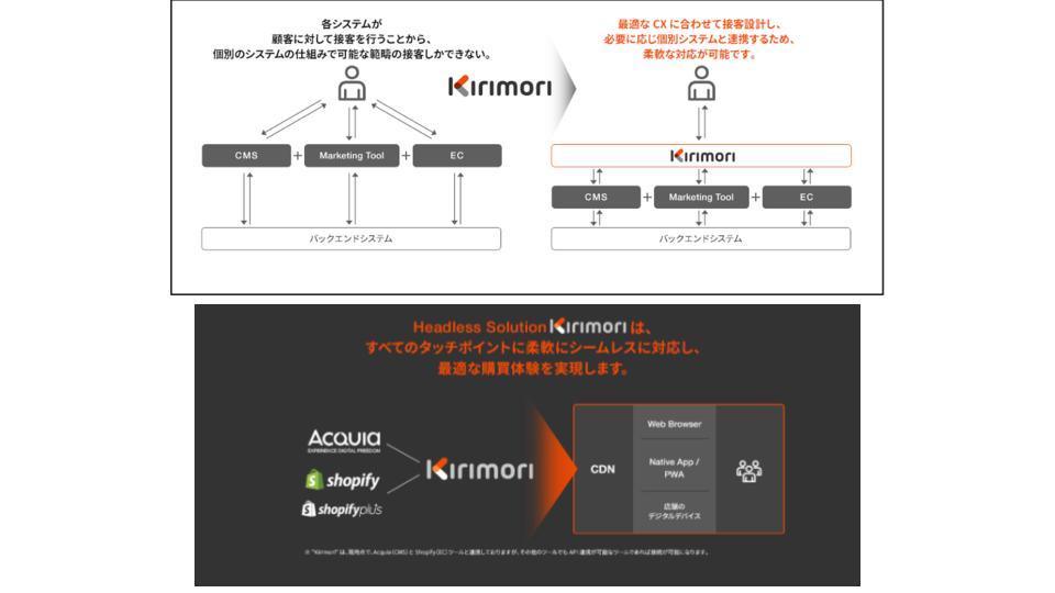 電通アイソバー、ヘッドレスコマースソリューション「Kirimori」を提供開始