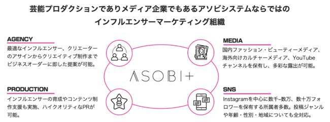 アソビシステム、インフルエンサー支援のための新組織「ASOBI+」を設立
