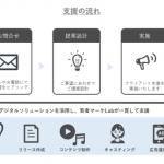 ベクトル、デジタルネイティブ層の攻略を支援する「若者マーケLab」を発足