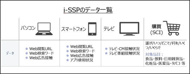 インテージ、テレビ・スマートフォン・パソコンの利用状況と商品購入が把握できる『i-SSP』 2021年4月テレビ視聴パネルを全国化へ