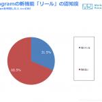 Instagram利用者の3割が新機能の「リール」を認知【ジャストシステム調査】