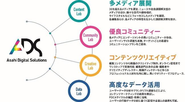 朝日新聞社、コンテンツマーケティングソリューションを提供開始