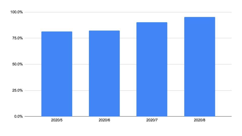 2020年8月度インターネット広告市場は前年同月比95.3% 〜コロナ前水準に復調傾向〜