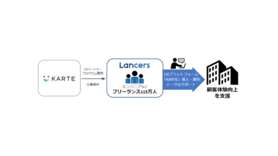 ランサーズ、プレイドと業務提携 〜登録フリーランス向けにCXプラットフォーム「KARTE」の公式パートナー育成プログラムを提供開始〜