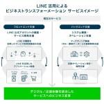 電通デジタル、LINE活用による ビジネストランスフォーメーション提供開始
