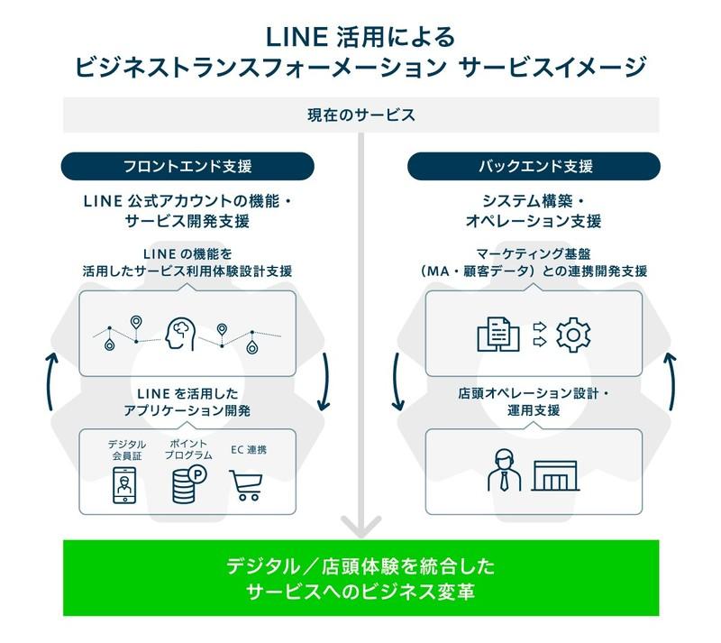 電通デジタル LINE