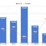 民放テレビ局5社の2020年上半期決算まとめ
