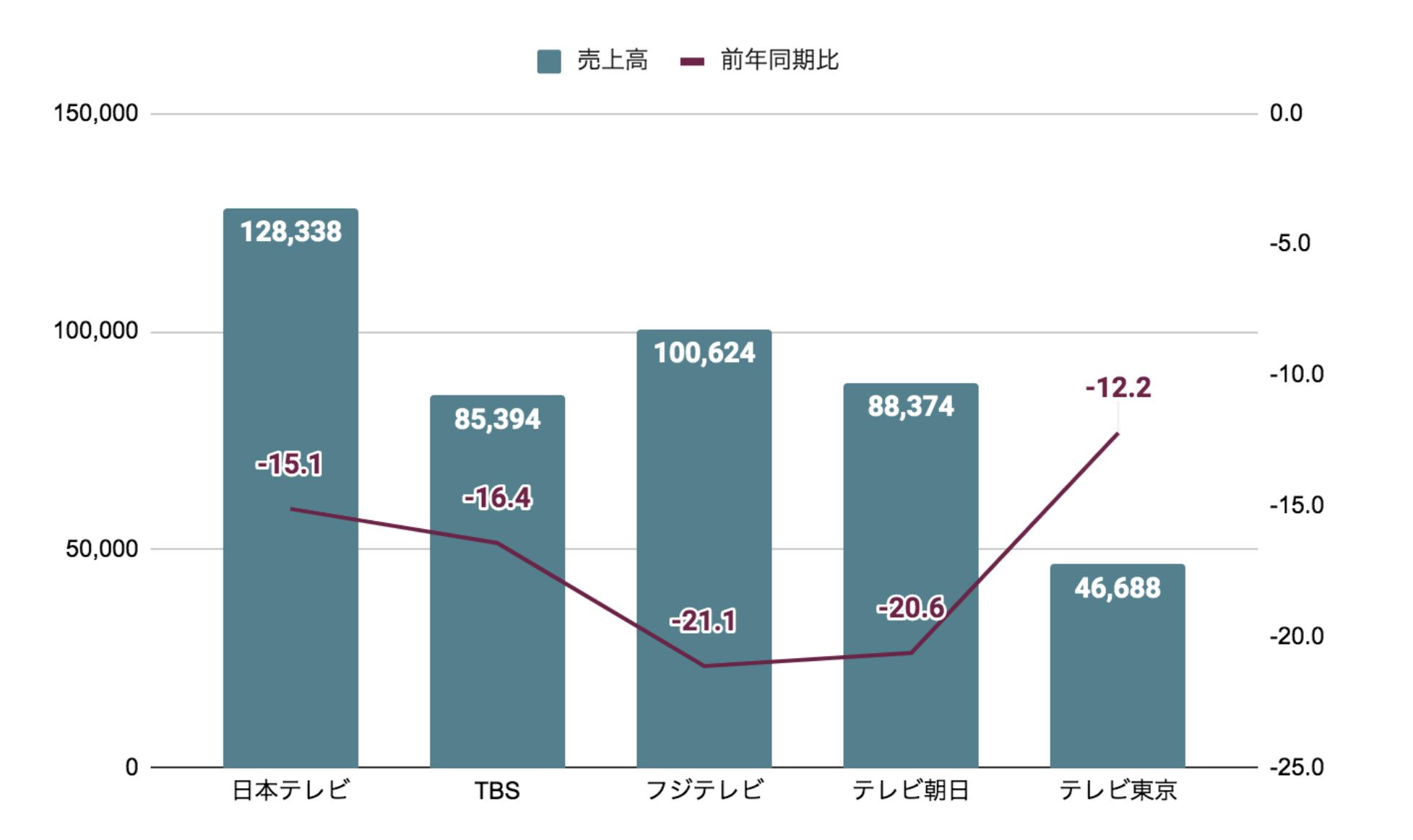 テレビ5社 2020年上半期決算
