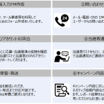 CARTA HOLDINGSのBTP、広告・マーケティング業界向け代行サービス を提供開始