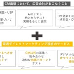 電通ダイレクトマーケティング、テレビCMの成否を事業視点で診断する『CMコンパス』提供を開始