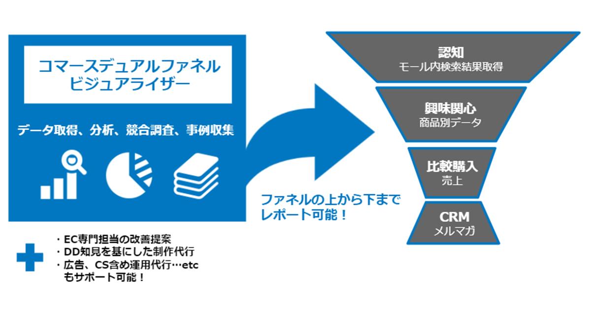 電通デジタル、ECモールの成果を最大化する新分析ソリューションの提供を開始