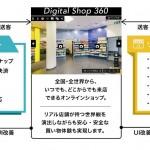 博報堂プロダクツ、店舗のDX化ソリューション「Digital Shop360™」の提供を開始