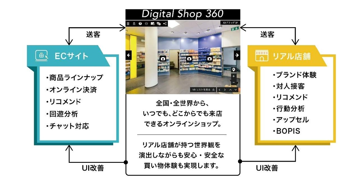 Digital Shop360™