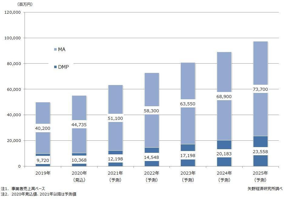 DMP・MA市場 2020年は551億円に成長見込【矢野経済研究所調査】