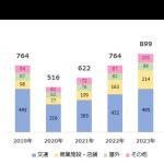 CCI、デジタルサイネージ広告市場調査を実施 〜2020年のデジタルサイネージ広告市場規模は516億円の見通し〜