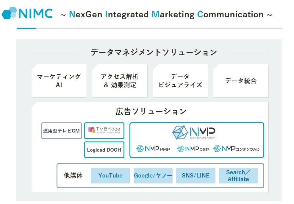 SMNグループのネクスジェンデジタル、独自のデジタル広告ソリューション「NMP」の提供を開始