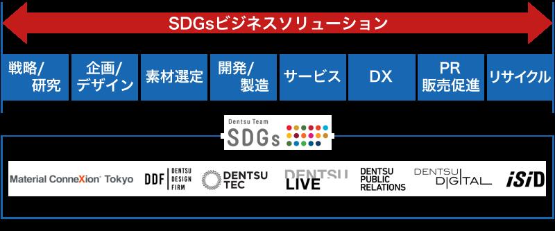 電通 SDGs