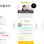 GMO TECHの「GMO SmaAD」、アプリ紹介メディア「Appli Rexx」で 「アプリ向け運用型アフィリエイト」を提供開始