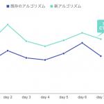 Speeeのネイティブアドプラットフォーム「UZOU」、アルゴリズムのアップデートでメディアの記事CTR48%上昇