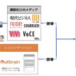 講談社の読者データを活用した広告配信プラットフォーム「OTAKAD」、Outbrainとのデータ連携を開始