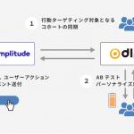 DLPO、行動分析ツール「Amplitude」と連携開始