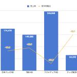 民放テレビ局4社の2020年上半期決算まとめ 〜利益はテレビ東京の一人勝ち、日本テレビはスポーツジムで大苦戦〜