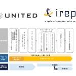アイレップとユナイテッド、DXを軸とする戦略コンサルティングからマーケティング施策運用まで一貫で提供