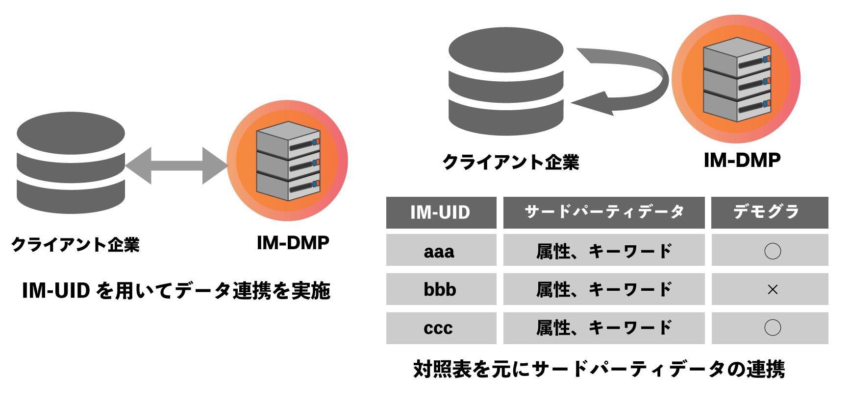 IM Universal Identifier
