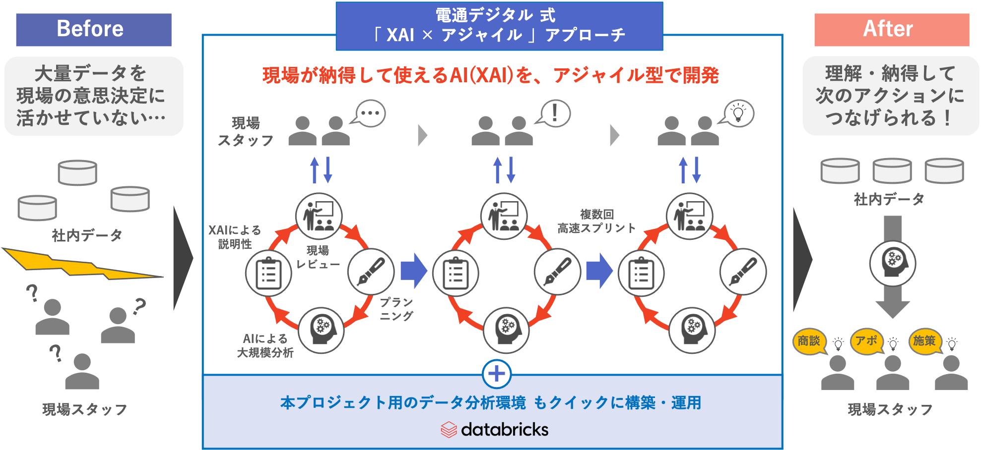 電通デジタル