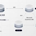 FORCAS、Microsoftが提供する「Microsoft Dynamics 365」と連携開始