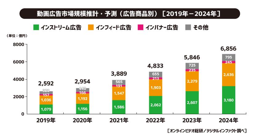 2020年 動画広告 市場規模