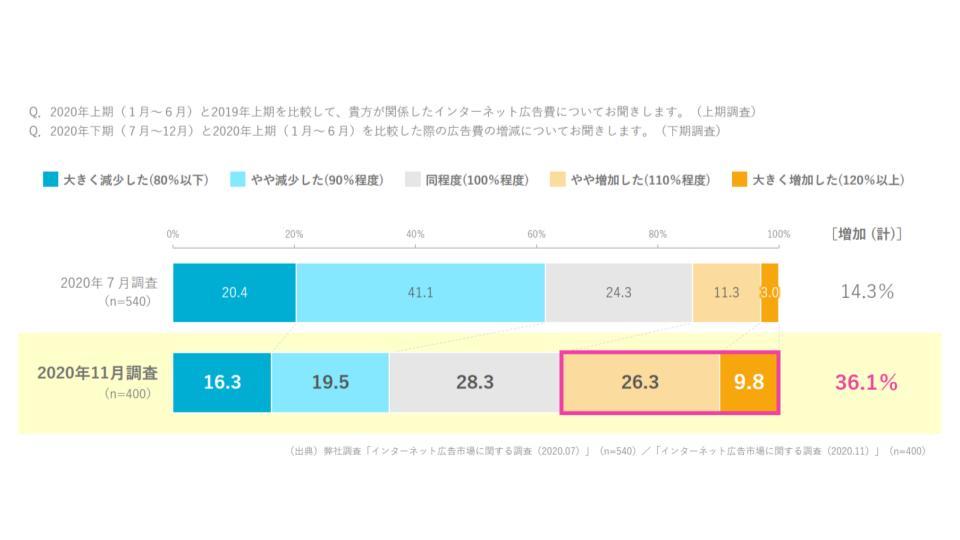 2020年下期インターネット広告予算は36.1%が増加したと回答【CCI調査】