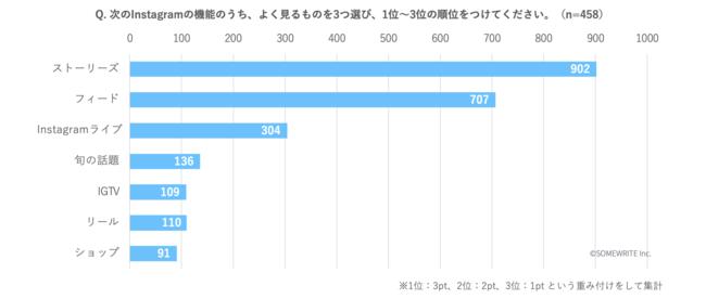 """Instagramの""""機能別""""利用実態調査レポート【サムライト調査】"""