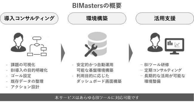 BIMasters