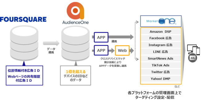 DACの「AudienceOne®」、 Foursquareと連携開始