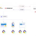 アドフラウド対策ツール「Spider AF」、インタースペースのASP「アクセストレード」に提供開始