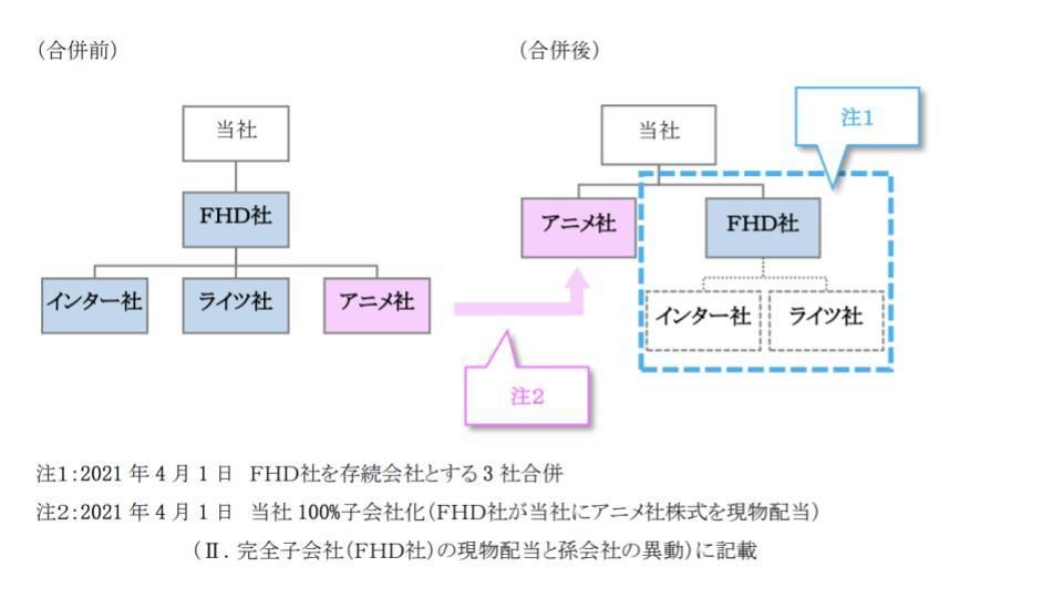 朝日放送HD、グループ会社の統廃合を発表