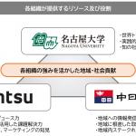 電通、名古屋の地域発展を目指し中日新聞・名古屋大学と包括的連携協定