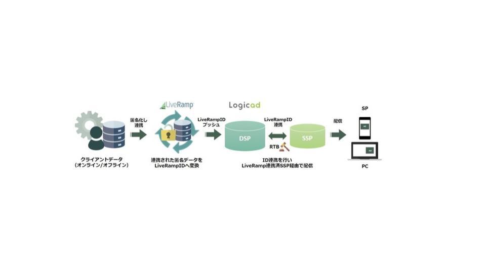 SMNの「Logicad」、LiveRampのポストクッキーのユーザー認証ベース「LiveRamp ID」と連携