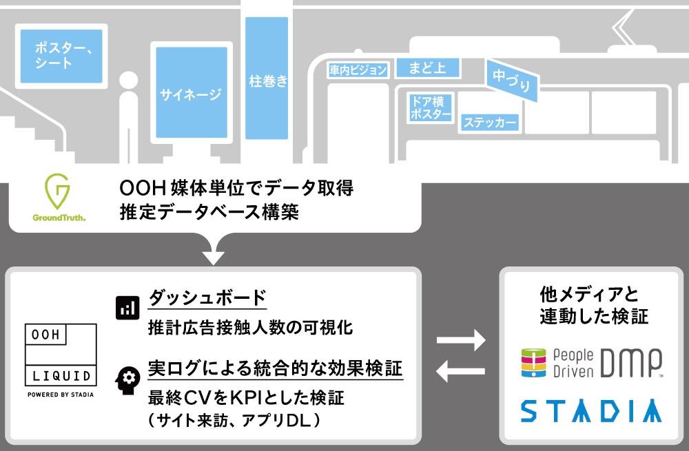 電通、位置情報を活用したOOH広告サービスを提供開始