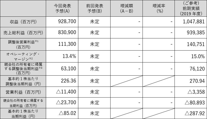 電通グループ 2020年