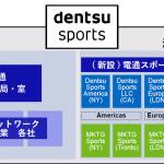 電通グループ、海外のスポーツ事業を再編し新会社「電通スポーツインターナショナル」を設立