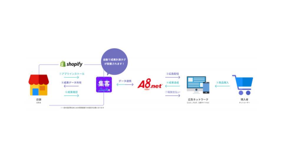 ファンコミュニケーションズ、ASPの「A8.net」とハックルベリー社「アフィリエイト連携」Shopifyアプリと連携開始