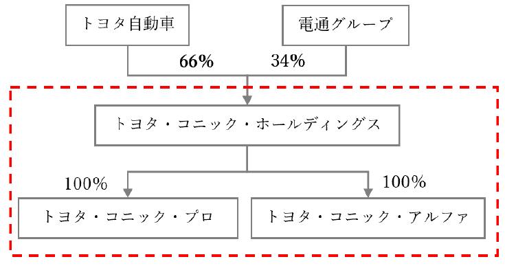 トヨタ・コニック・プロ