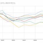 2020年11月度媒体別広告売上高動向【経済産業省調べ】